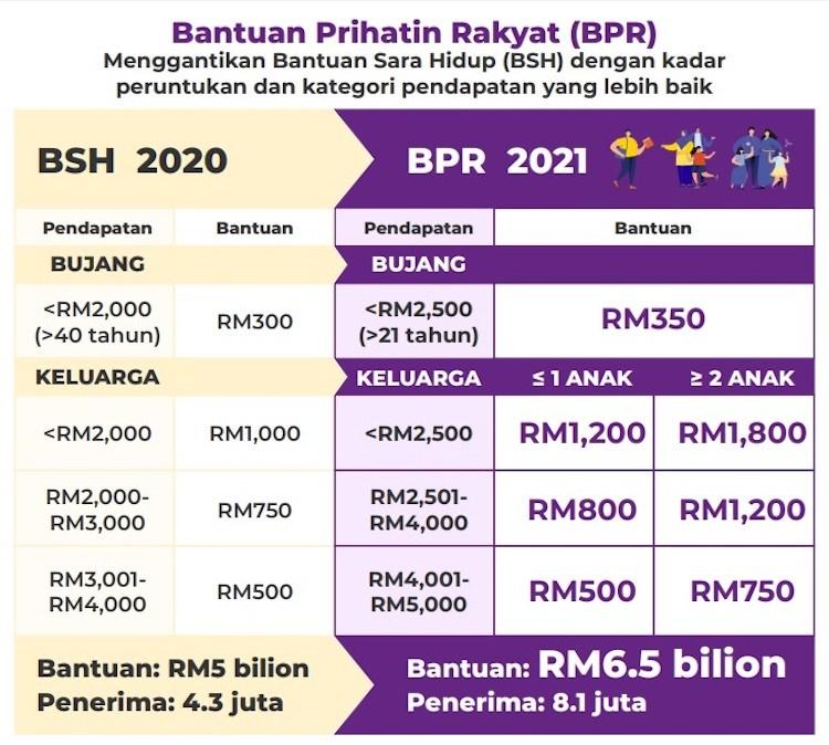 Status BPR 2021
